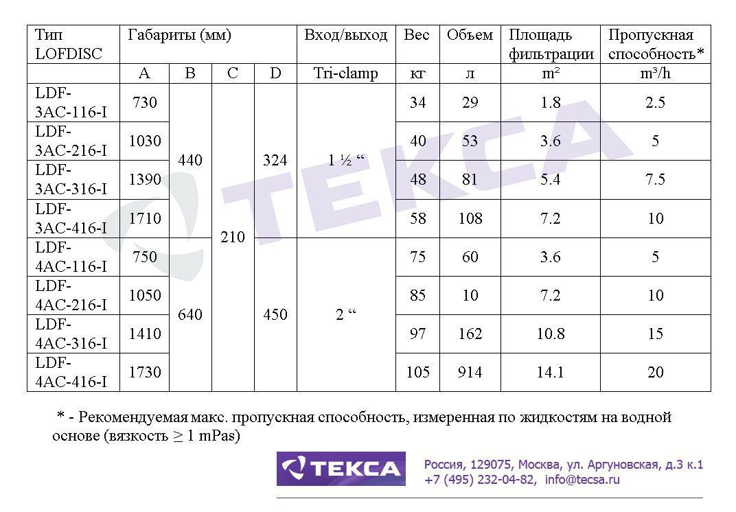 Технические характеристики дисковых фильтров BECODISC