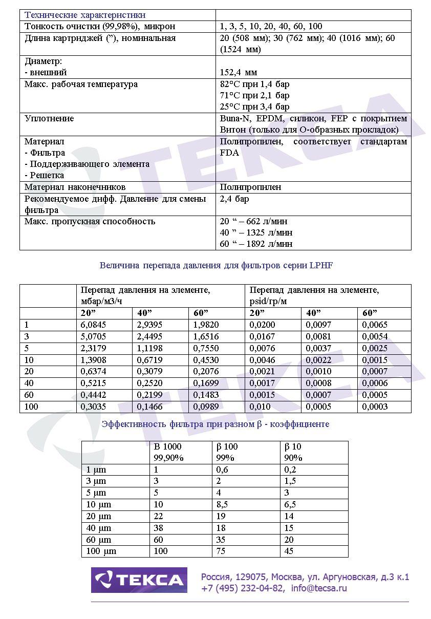 Технические характеристики фильтровальных картриджей LOFPLEAT HF