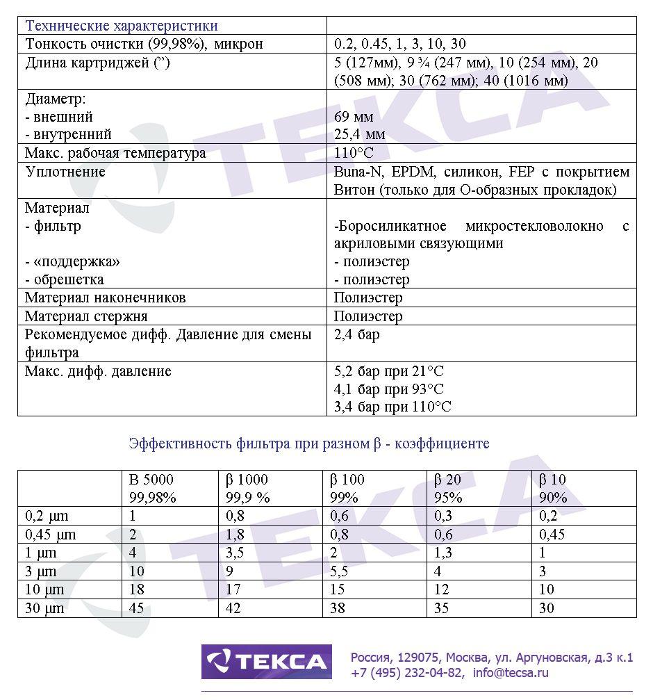 Технические характеристики фильтровальных картриджей LOFPLEAT HT