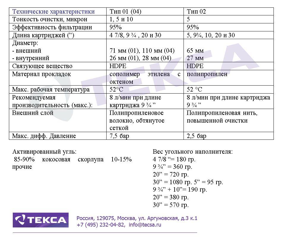 Технические характеристики фильтровальных картриджей LOFSORB