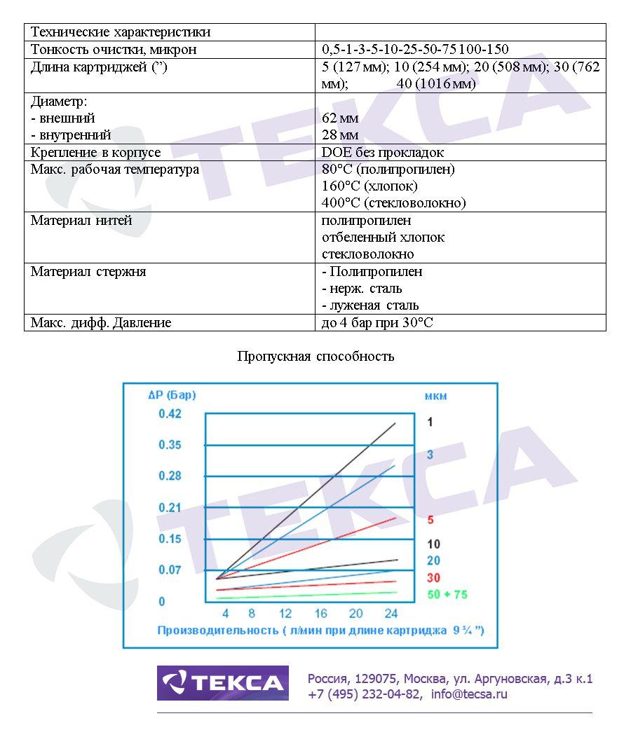 Технические характеристики фильтровальных картриджей LOFWIND