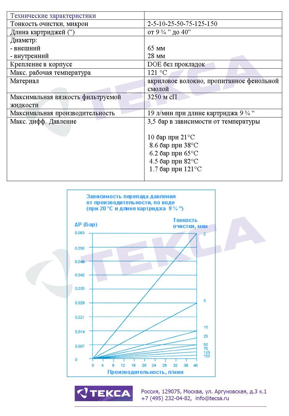 Технические характеристики фильтровальных картриджей LOFCLEAN