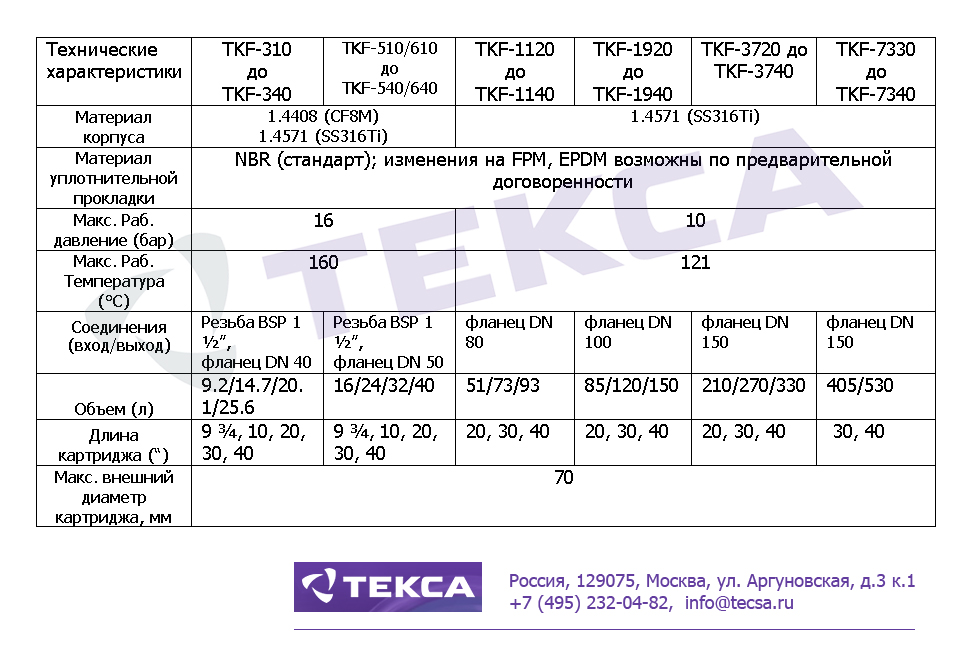 Технические характеристики картриджных фильтров TOPCART