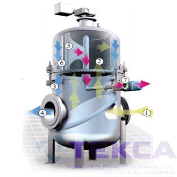 Самоочищающийся сетчатый фильтр BAS