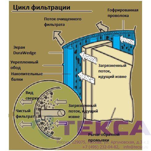 Самоочищающиеся сетчатые фильтры BAS