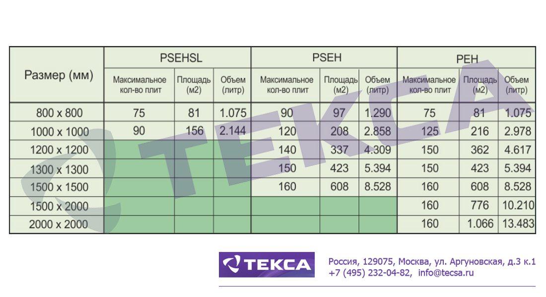 Технические характеристики систем автоматической транспортировки пластин PEH и PSEH
