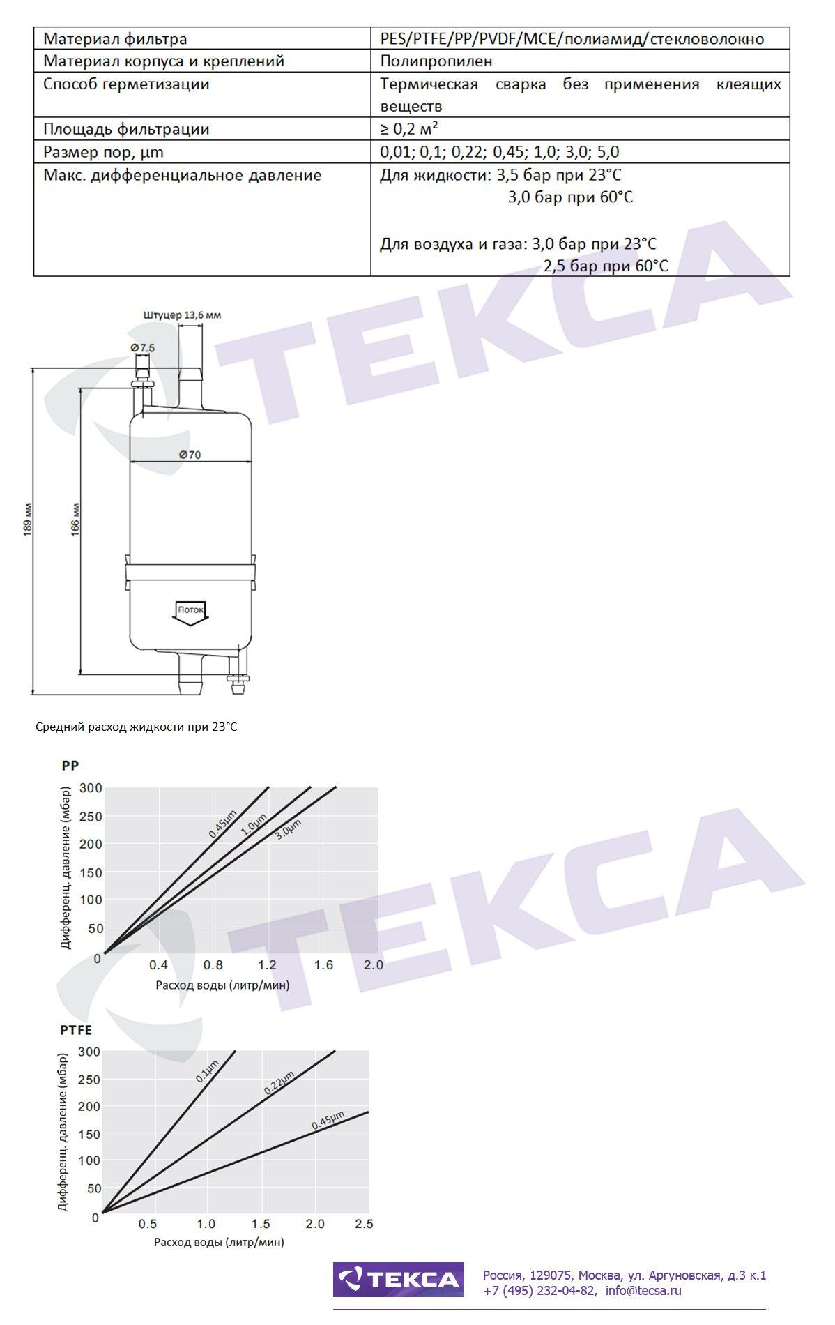 Технические характеристики капсульных фильтров серии CHP