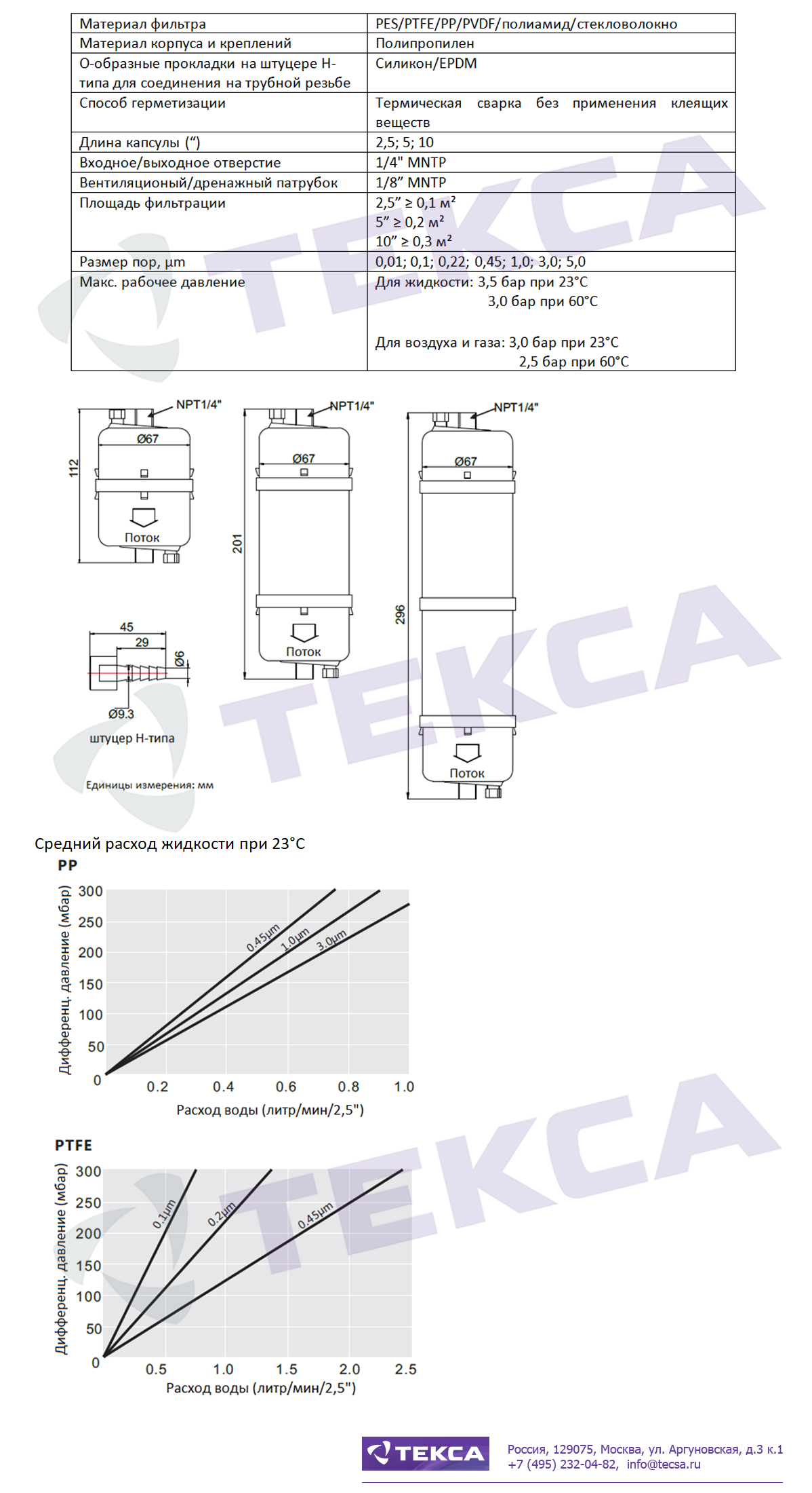Технические характеристики капсульных фильтров серии CNP