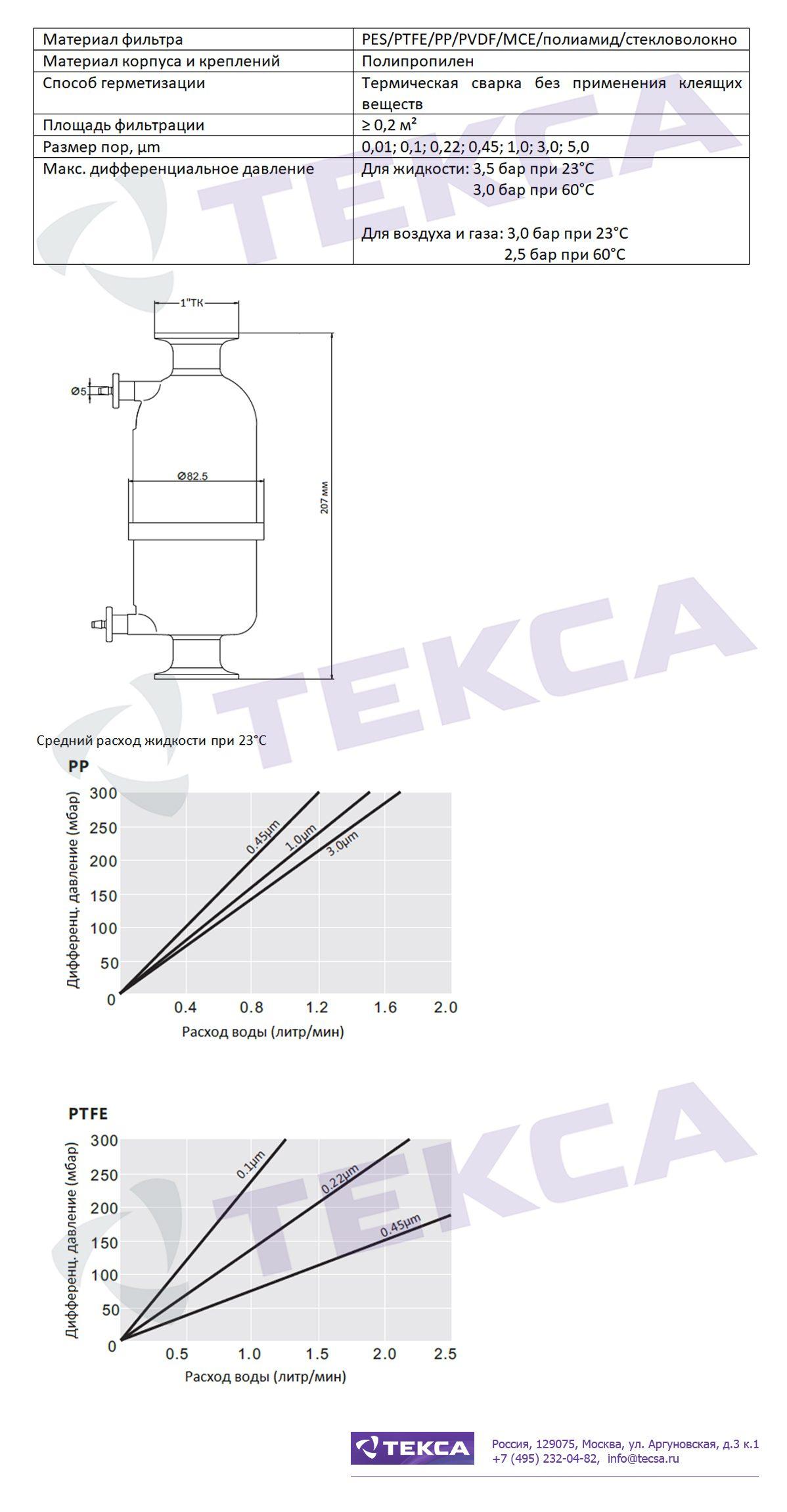 Технические характеристики капсульных фильтров серии CTP
