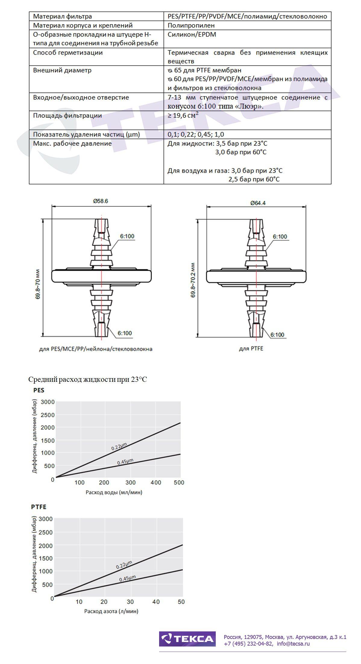 Технические характеристики шприцевых фильтров серии F5P