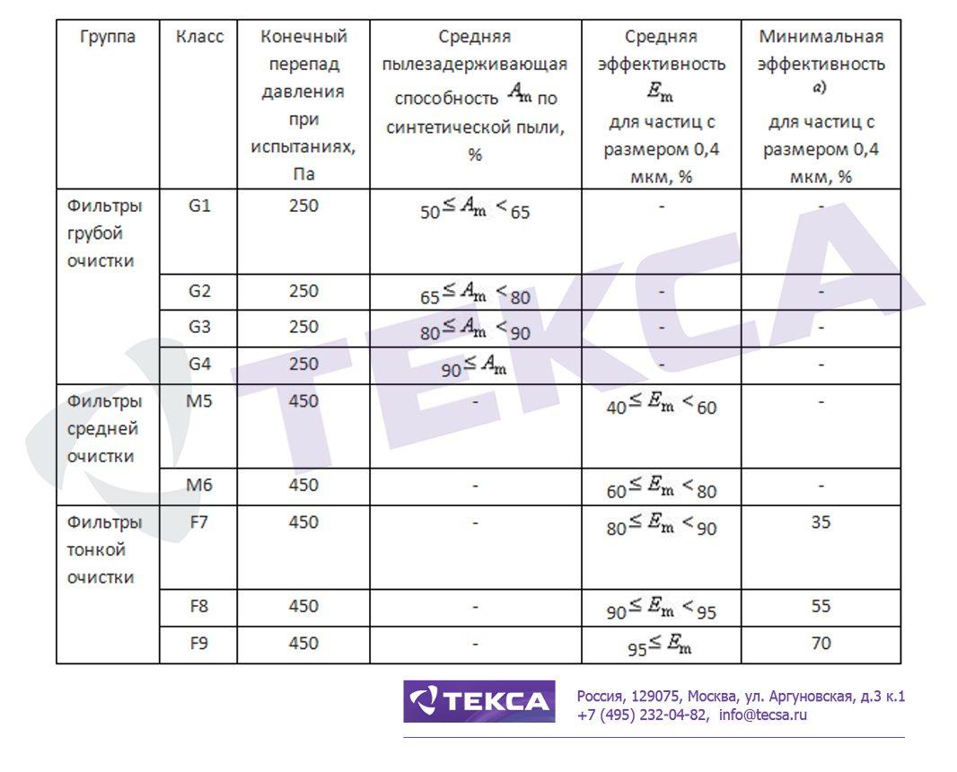 Технические характеристики Фильтровальных рукавов (рукавных фильтров)