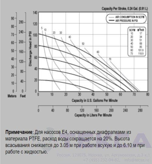 Промышленные насосы Versa-Matic E4 Non-Metallic