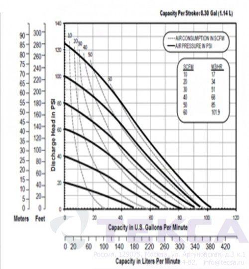 Промышленные насосы Versa-Matic E40 Metallic с болтовым соединением PTFE Fitted