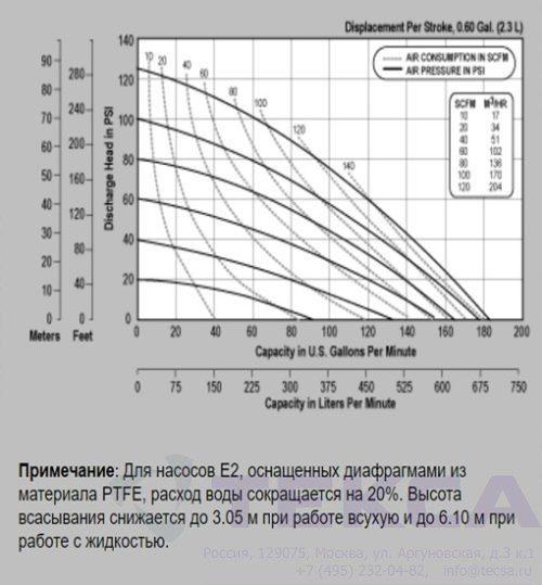Промышленные насосы Versa-Matic E2 Metallic с зажимным соединением
