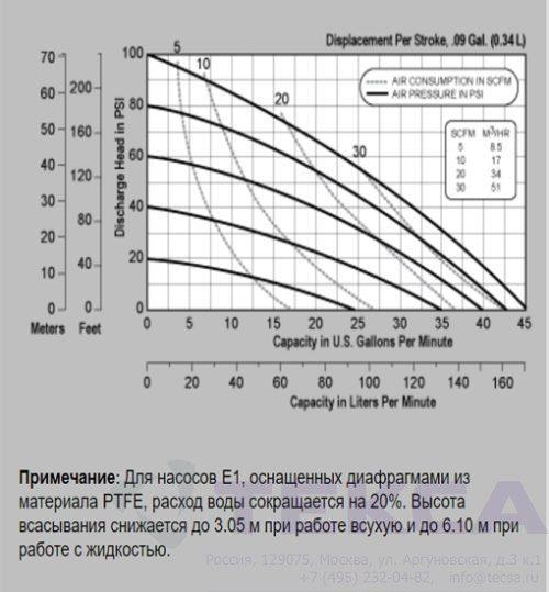 Промышленные насосы Versa-Matic E1 Metallic