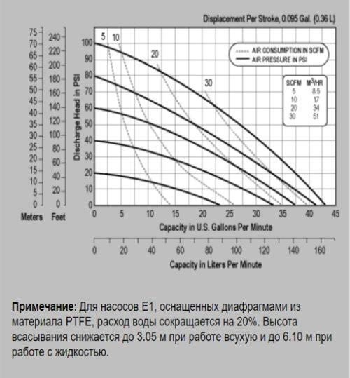 Промышленные насосы Versa-Matic E1 Non-Metallic