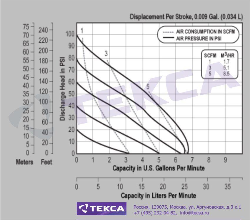Технические характеристики промышленных насосов Versa-Matic E8 Non-Metallic