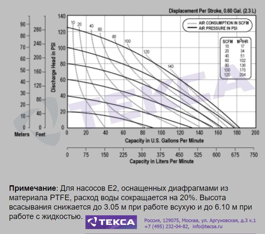 Технические характеристики промышленных насосов Versa-Matic E2 Metallic с зажимным соединением