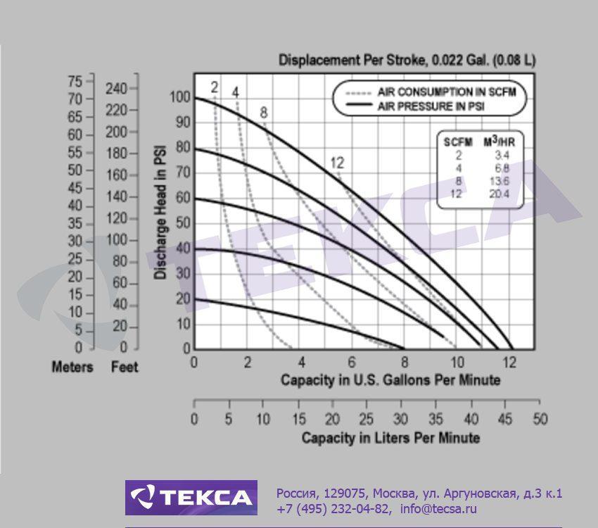 Технические характеристики промышленных насосов Versa-Matic E5 Metallic