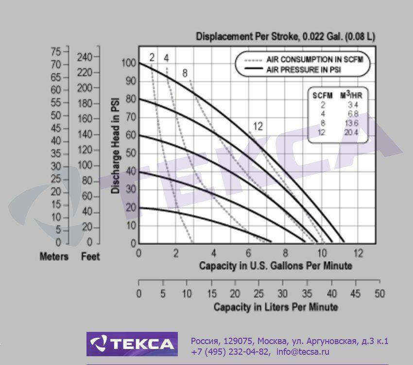 Технические характеристики промышленных насосов Versa-Matic E5 Non-Metallic