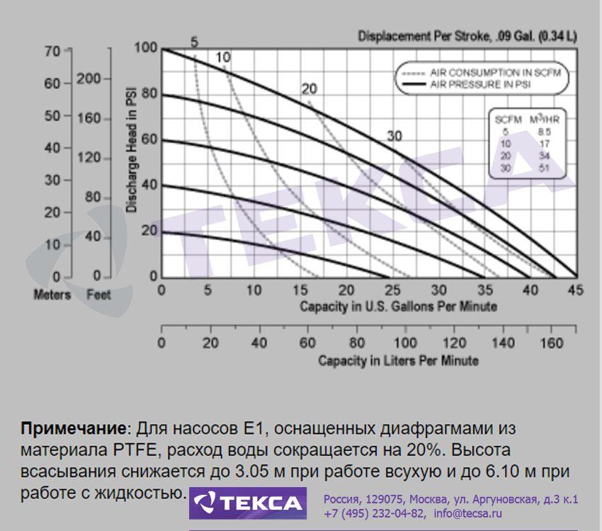 Технические характеристики промышленных насосов Versa-Matic E1 Metallic