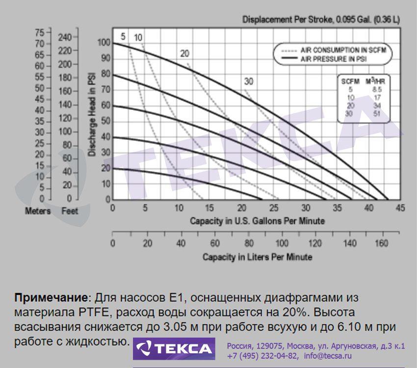 Технические характеристики промышленных насосов Versa-Matic E1 Non-Metallic