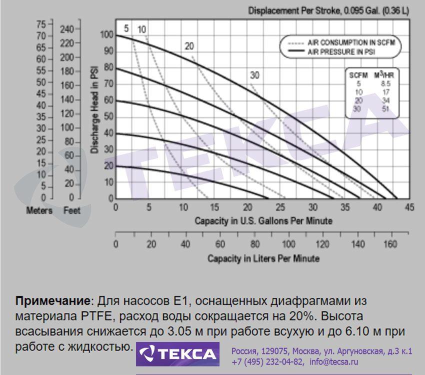 Технические характеристики промышленных насосов Versa-Matic E1 Non-Metallic (альтернативное подключение