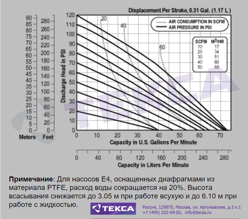 Технические характеристики промышленных насосов Versa-Matic E4 Metallic с болтовым соединением
