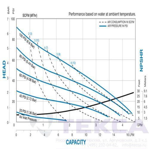 Промышленные насосы Sandpiper E02 Metallic