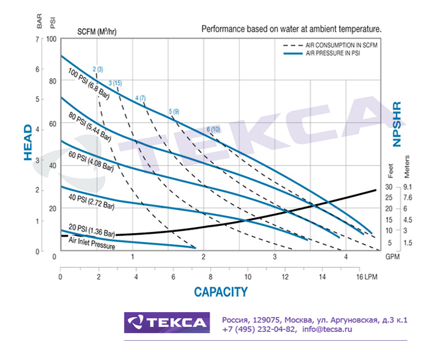 Технические характеристики промышленных насосов Sandpiper E02 Metallic