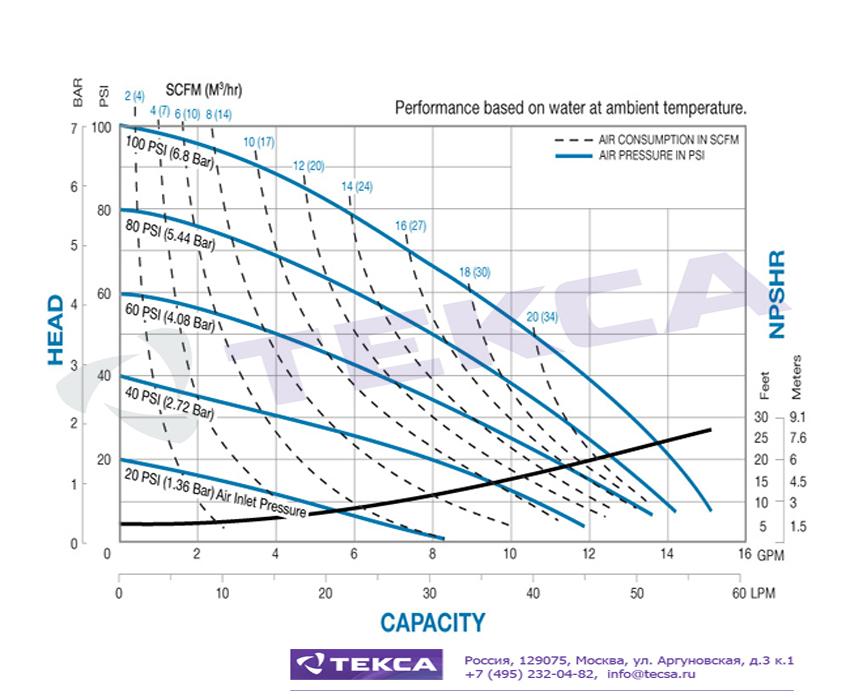 Технические характеристики промышленных насосов Sandpiper S05 Metallic