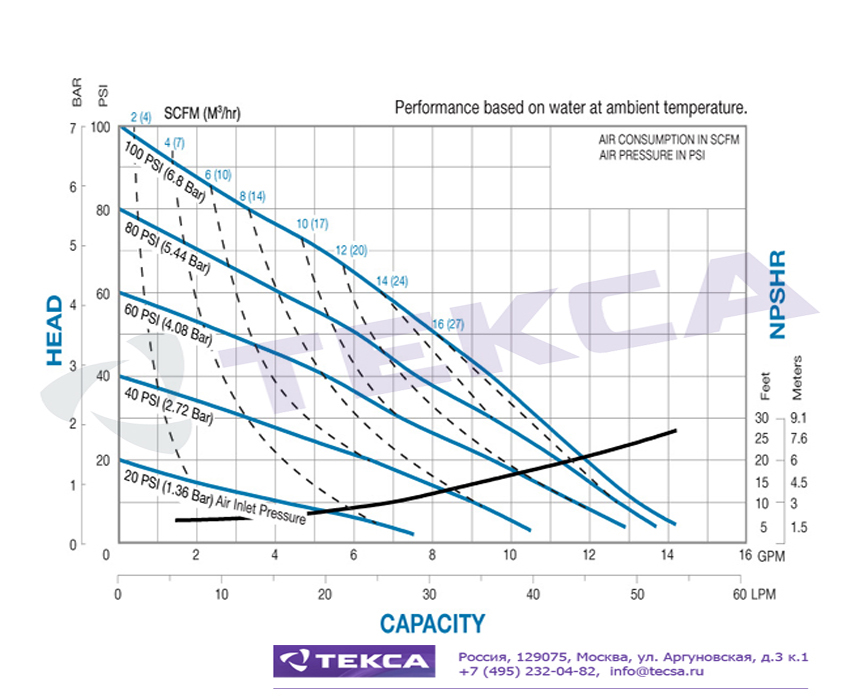Технические характеристики промышленных насосов Sandpiper S05 Non-Metallic