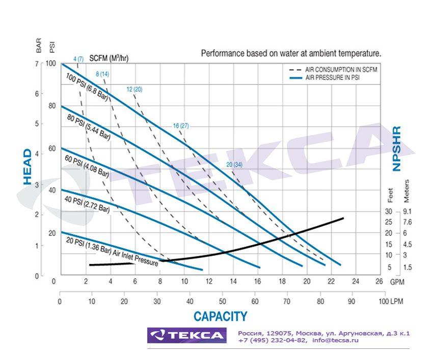 Технические характеристики промышленных насосов Sandpiper S07 Non-Metallic