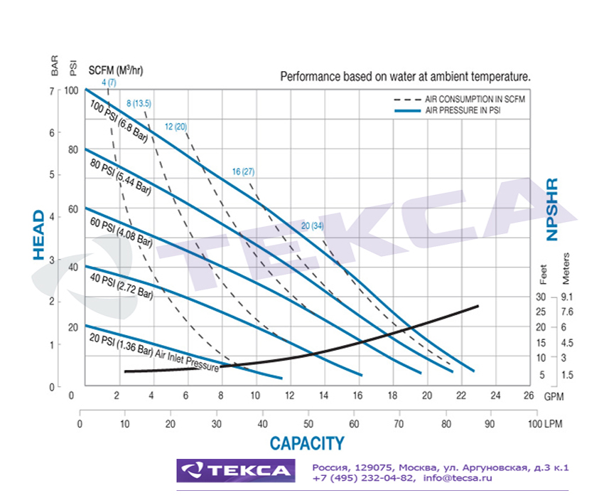 Технические характеристики промышленных насосов Sandpiper S10 Non-Metallic