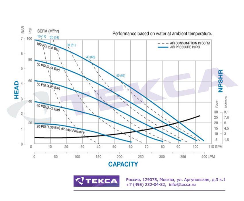 Технические характеристики промышленных насосов Sandpiper S15 Metallic