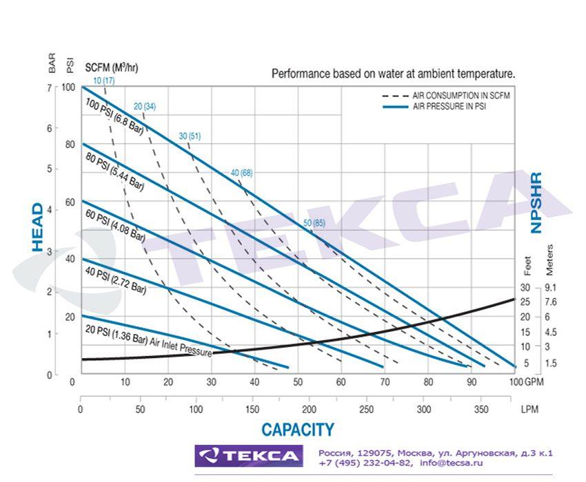 Технические характеристики промышленных насосов Sandpiper S15 Non-Metallic