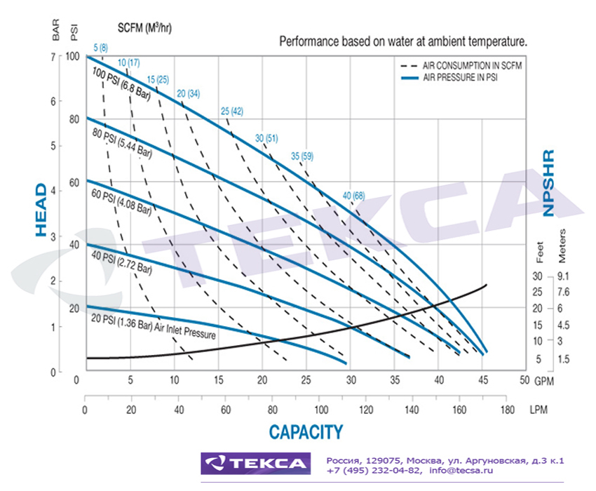 Технические характеристики промышленных насосов Sandpiper S1F Metallic