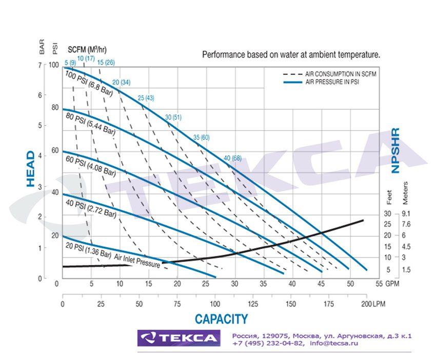 Технические характеристики промышленных насосов Sandpiper S1F Non-Metallic