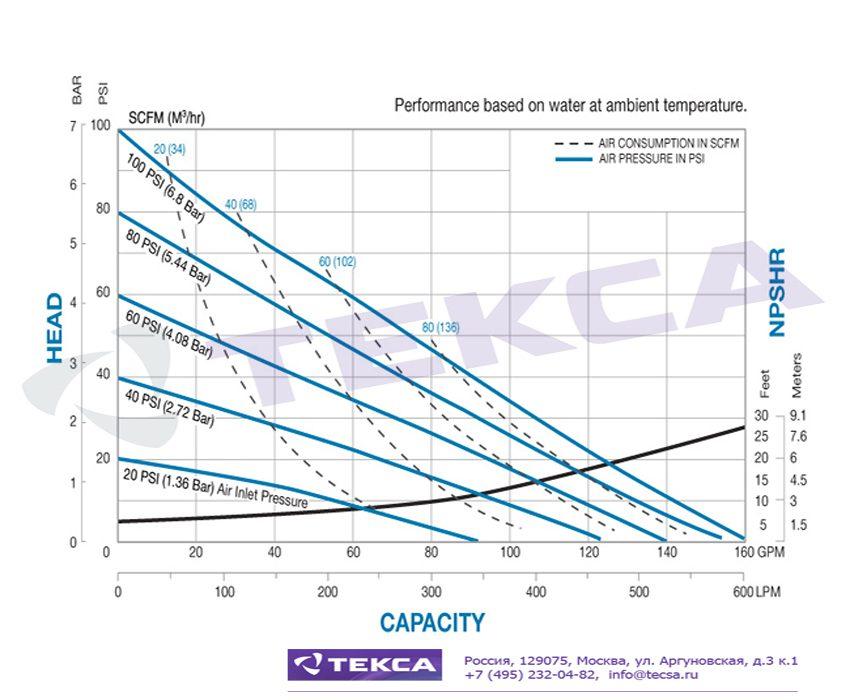 Технические характеристики промышленных насосов Sandpiper S20 Non-Metallic