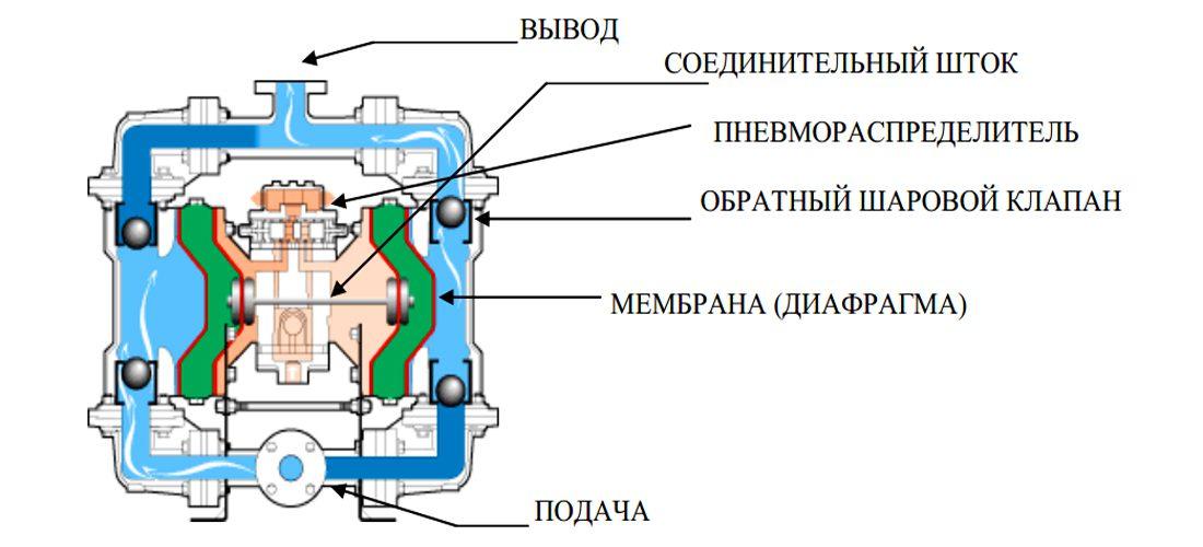 Промышленные насосы Sandpiper S15 Metallic