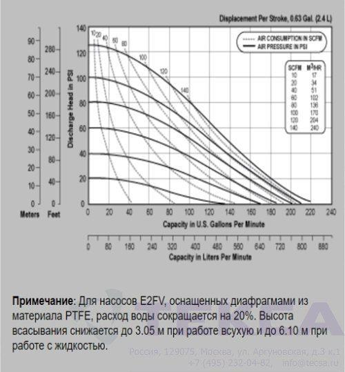 Промышленные насосы Versa-Matic E2 Metallic с откидным клапаном