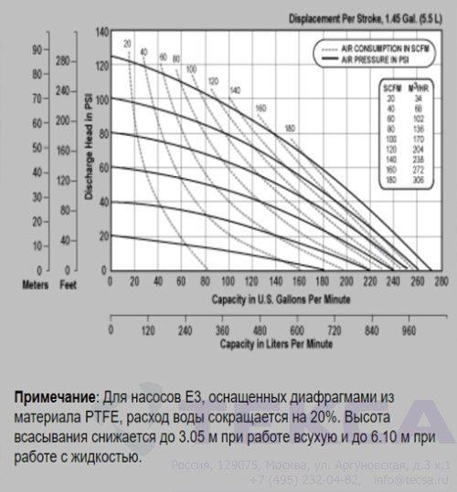 Промышленные насосы Versa-Matic E3 Metallic с болтовым соединением