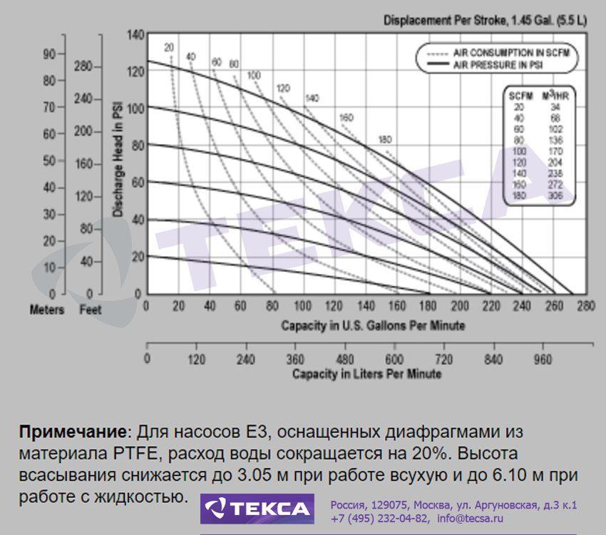 Технические характеристики промышленных насосов Versa-Matic E3 Metallic с болтовым соединением