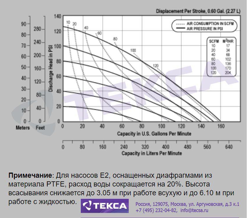 Технические характеристики промышленных насосов Versa-Matic E2 Metallic с болтовым соединением