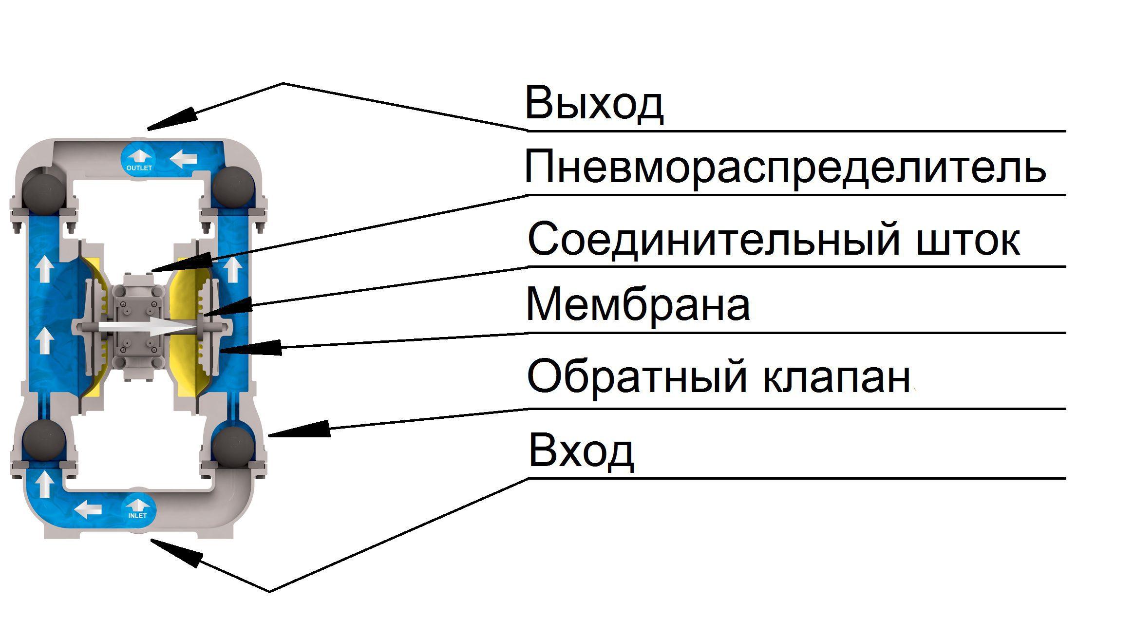 Промышленные насосы Versa-Matic E2 Non-Metallic с болтовым соединением (альтернативное подключение)