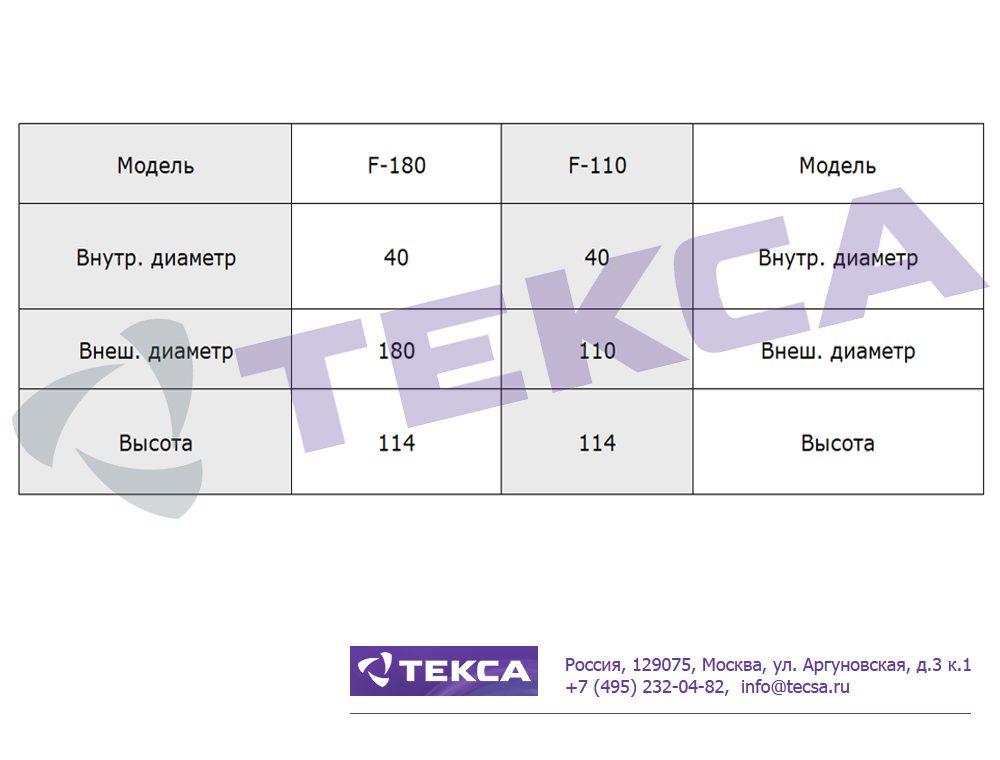 Технические характеристики фильтроэлементов для очистителей смазочных масел F-180/F-110