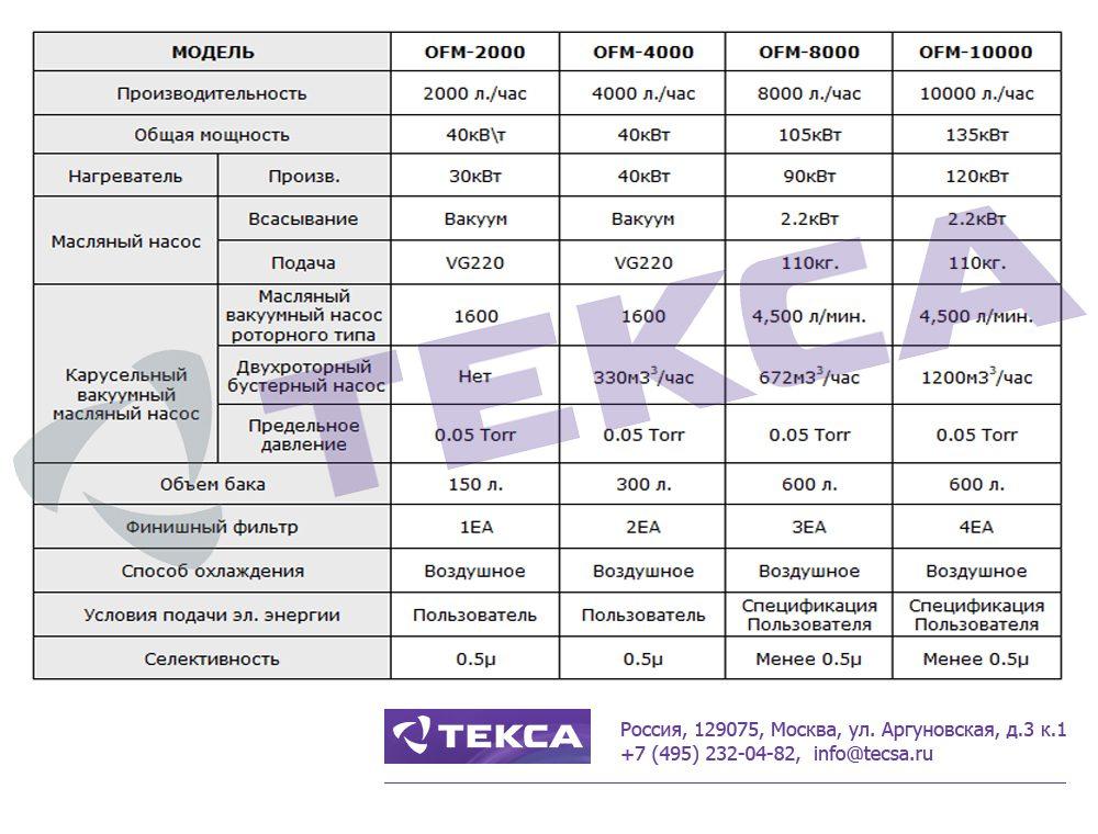 Технические характеристики вакуумных фильтров для смазочного масла серии OFM